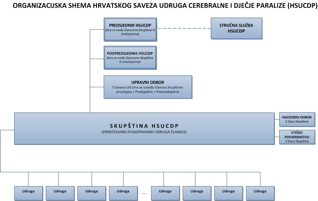 Organogram HSUCDP 2013