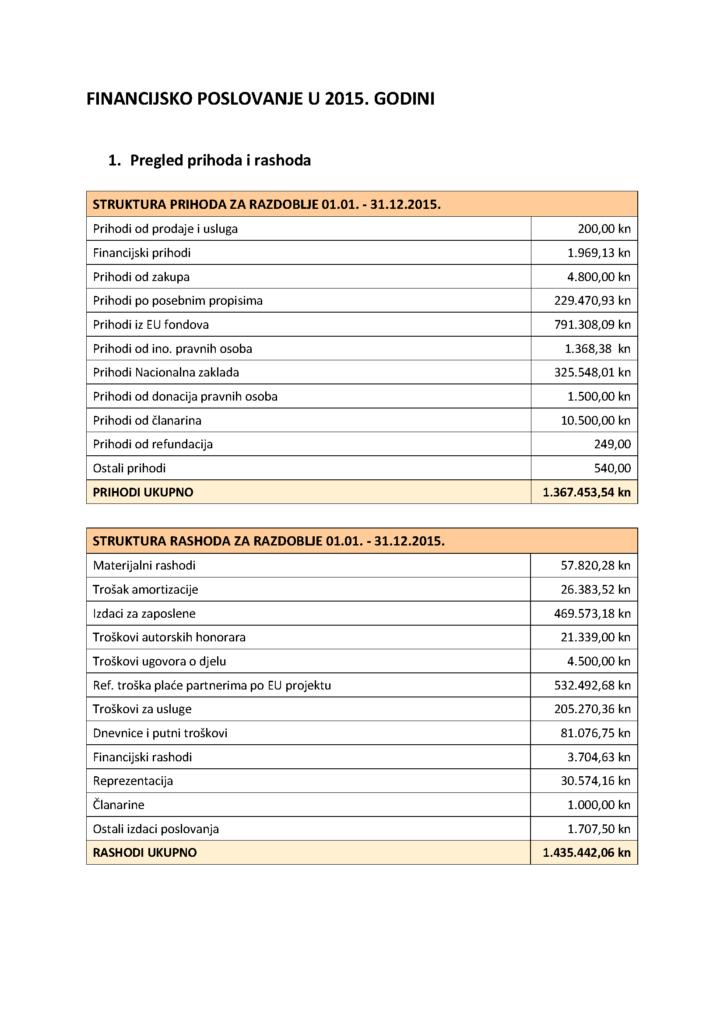 Skraćeni financijski izvještaj 2015