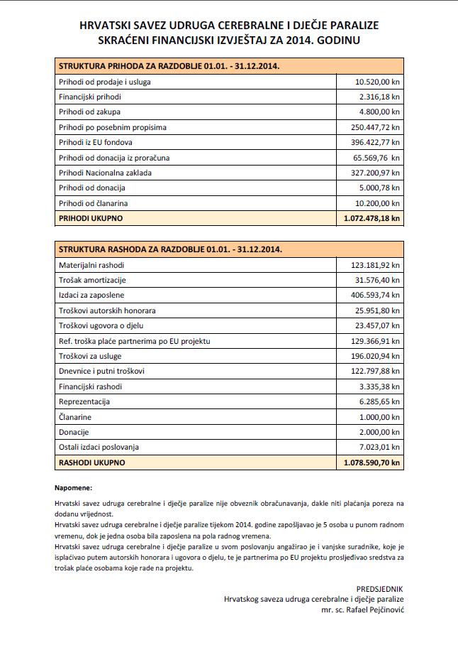 Skraćeni financijski izvještaj 2014