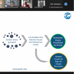 European wide consultation on Challenges in AT Outcomes and Impact – faza II